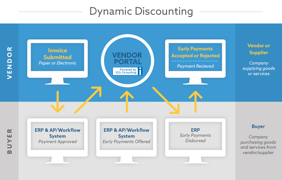 Dynamic discounting process chart.