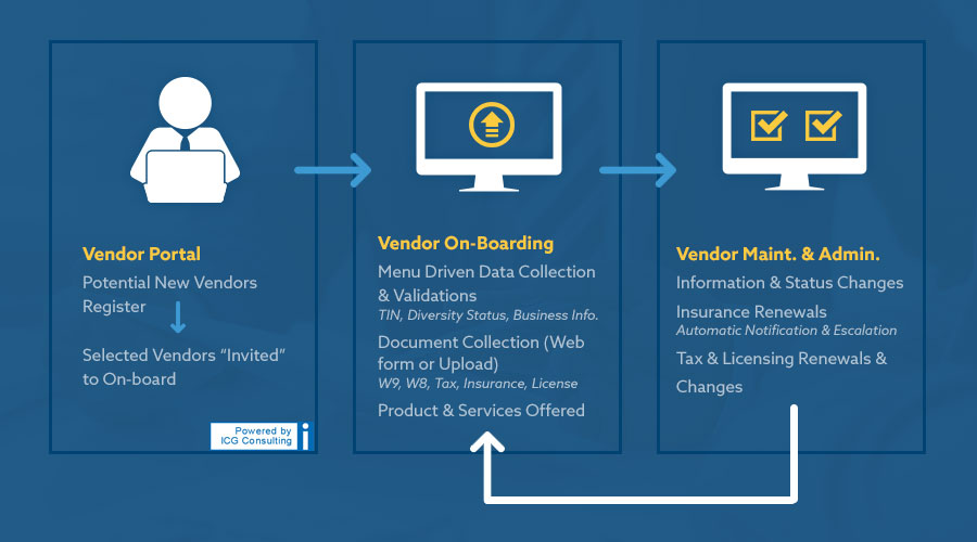 The steps in the vendor onboarding process.